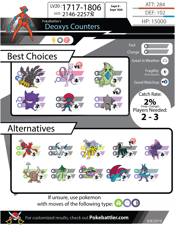 DEOXYS lista de counters Pokemon Go